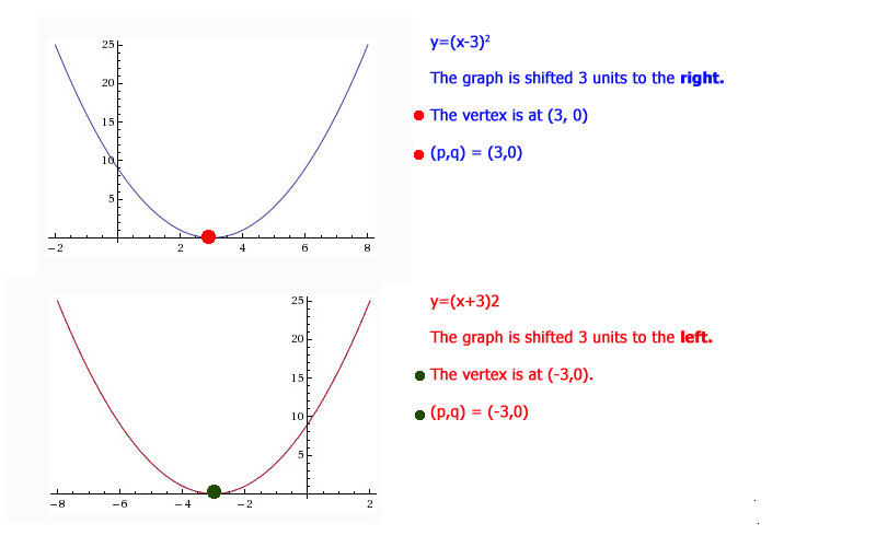 Parabolas with different p values
