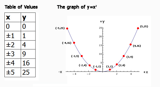 The table of values can then be used to generate the graph by plotting    Quadratic Function Table