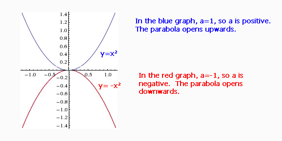 positive and negative parabolas copy
